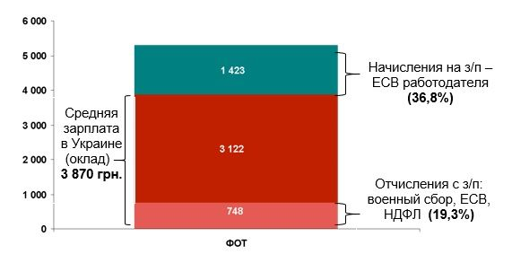 Источник: Госстат, данные за январь-июнь 2015 г., оценки и расчеты Аналитической группы Amelin Strategy