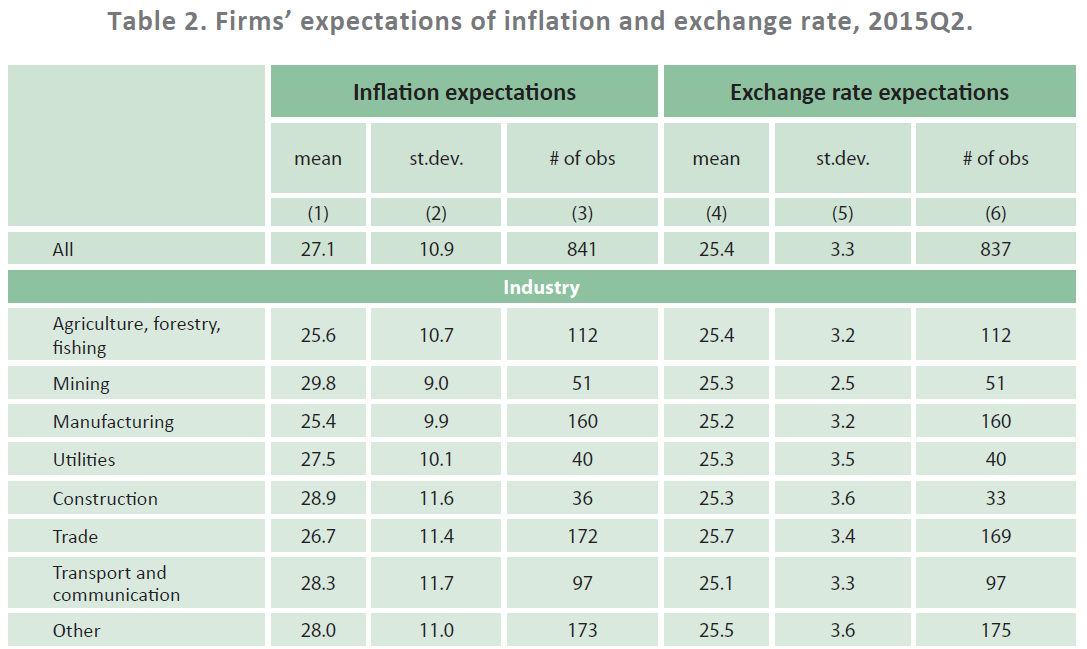 Inflation Expectations in Ukraine: a Long Path to Anchoring