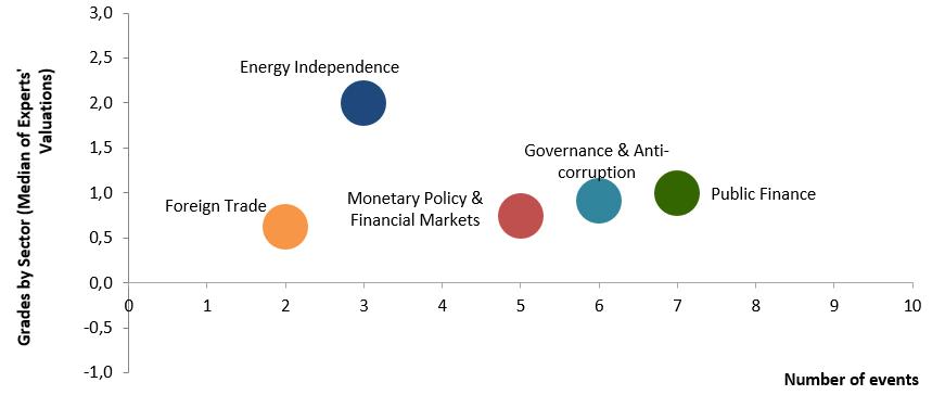chart-en-2