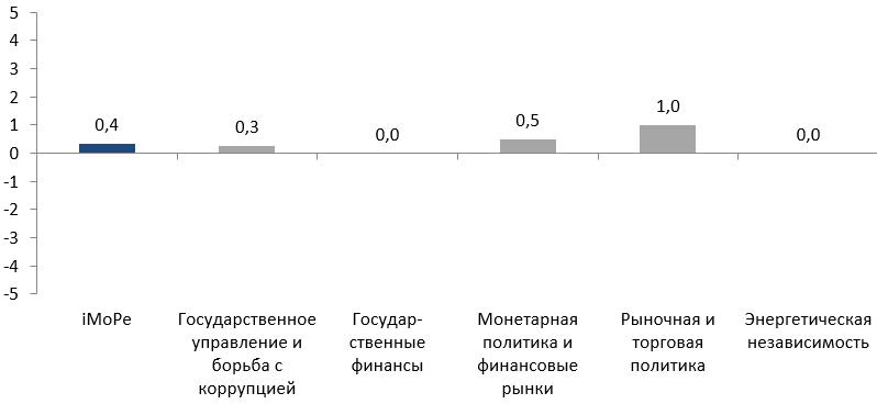 fig-ru-2