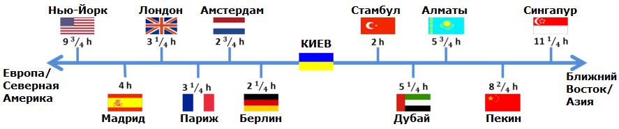 Источники: www.travelmath.com, www.pilot.ua