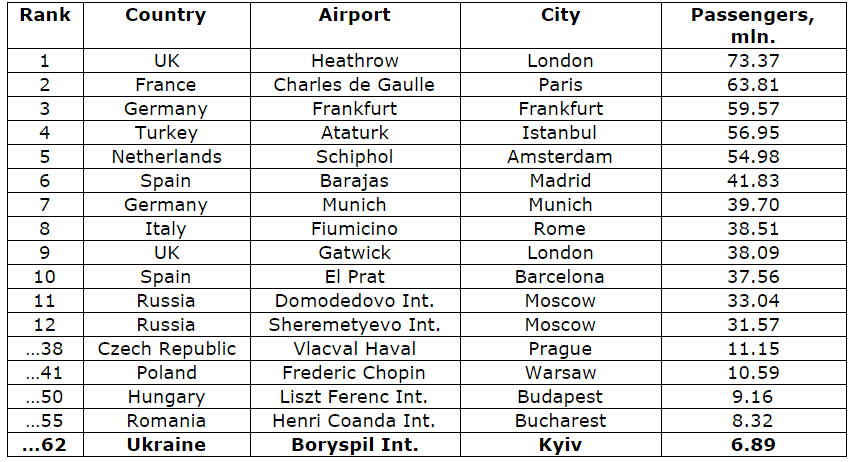 Source: http://topairlinesrankings.blogspot.co.uk/2015/02/top-ranking-100-biggest-airport-in.html