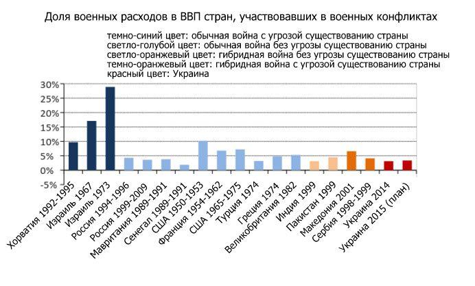 Источники: Стокгольмский международный институт расследования проблем мира (SIPRI), Центральное бюро статистики Израиля, Украинское казначейство
