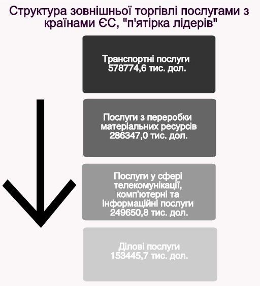 Джерело: складено автором за даними Держкомстату