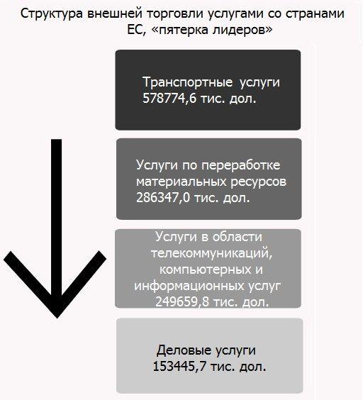 Источник: составлено автором по данным Госкомстату
