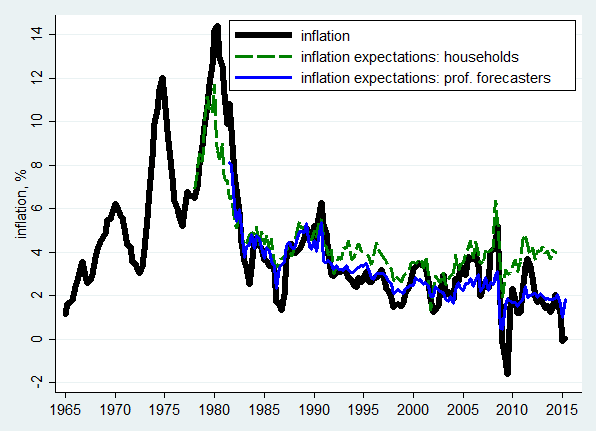 Source: BLS, Michigan Survey of Consumers, Survey of Professional Forecasters. Inflation is based on CPI.