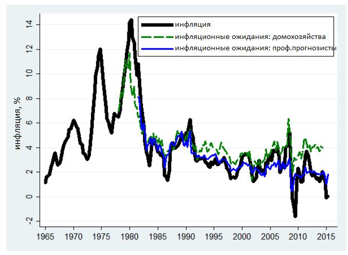 Источник: BLS, Мичиганский опрос потребителей, Опрос профессиональных прогнозистов. Инфляция указана на основе ІСЦ.