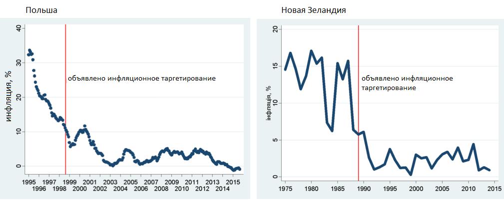 Источник: Международная финансовая статистика МВФ.