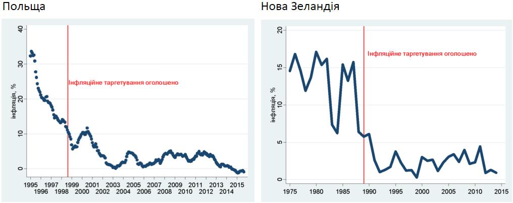Джерело: Міжнародна фінансова статистика МВФ