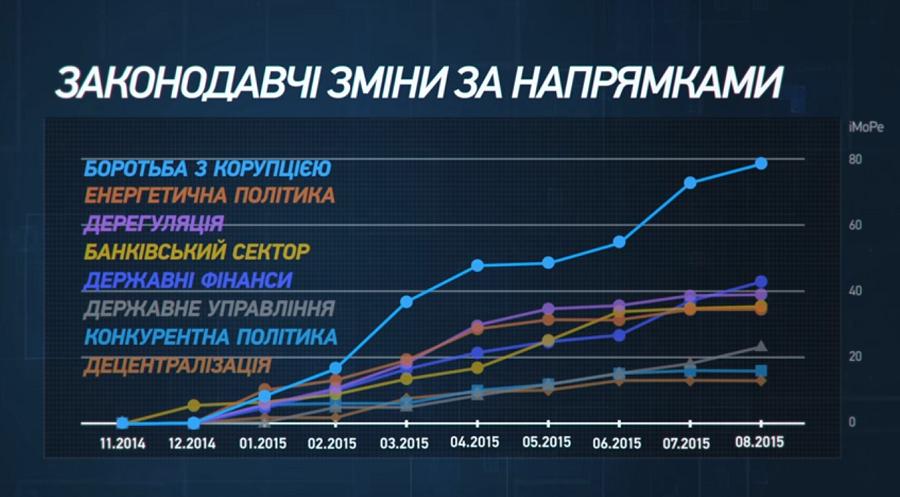Найкращі Відео 2015 Року про Україну