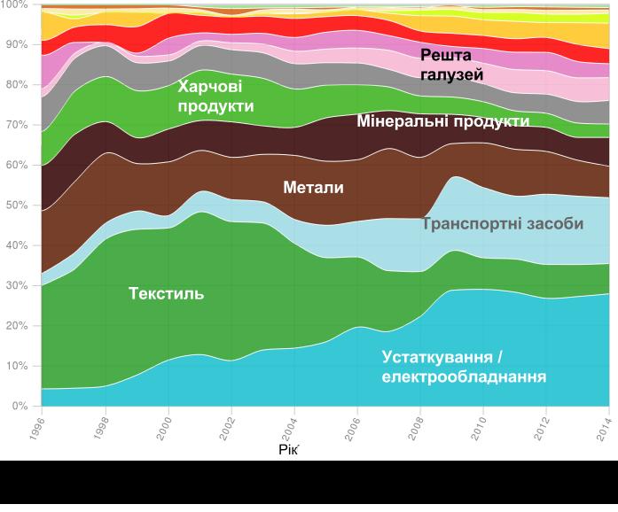 EconomiccomplexityofUkrainiantrade_UKR_.docx-3