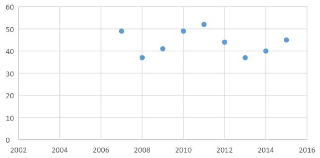 Джерело: Дані Звіту про глобальну конкурентоспроможність за 2006-2015 роки. Питання: У Вашій країні, як Ви оціните: а. Якість початкової освіти [1 = дуже погано - серед найгірших у світі; 7 = відмінно - серед найкращих у світі]
