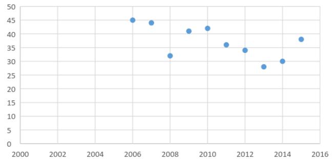 Джерело: Дані Звіту про глобальну конкурентоспроможність за 2006-2015 роки. Питання: У Вашій крайні, як Ви оцінюєте якість математичної та природничо-наукової освіти? [1 = дуже погано - серед найгірших у світі; 7 = відмінно - серед найкращих у світі]