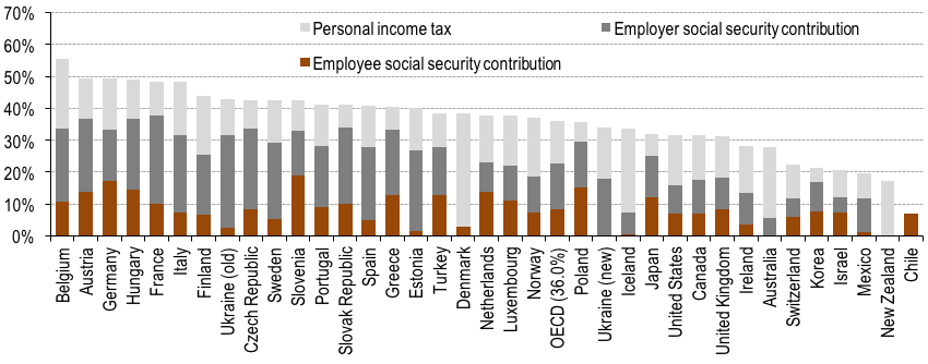Note: *the tax burden is calculated as the ratio of tax wedge -the difference between labour costs to the employer and the corresponding net take-home pay of the employee - to total labor costs, the latter including employer social security contribution. Sources: OECD, author estimates