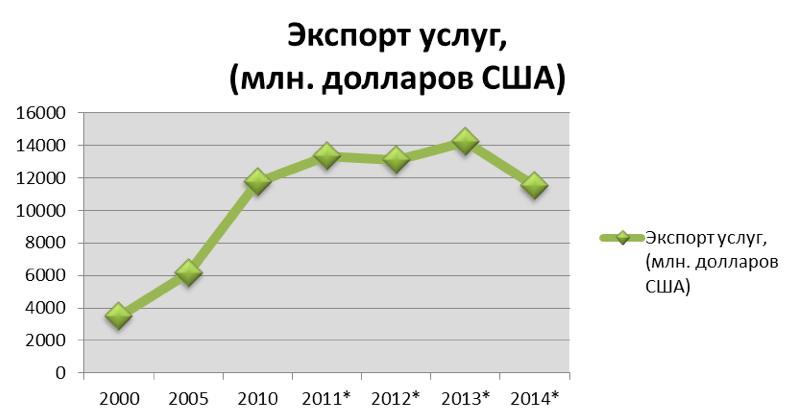 Согласно данным Государственной службы статистики Украины *данные за этот период были взяты без учета территории Крыма