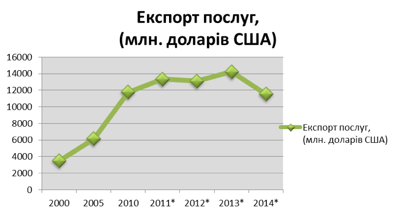 На основі даних Державної служби статистики України. *Дані за цей період були взяті без урахування території Криму