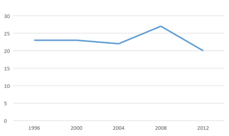 Джерело: Сторінки про Олімпійські ігри різних років на Вікіпедії