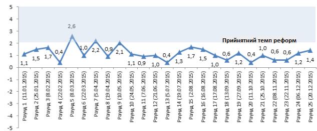 Примітка: * чим вище значення, тим швидший темп реформ; значення вище +2,0 означає, що реформи рухаються прийнятним темпом; негативне значення означає регрес в реформах