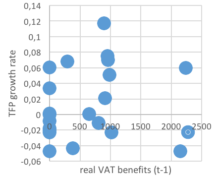 Impact of the Agricultural Tax Exemptions on the Sector Productivity