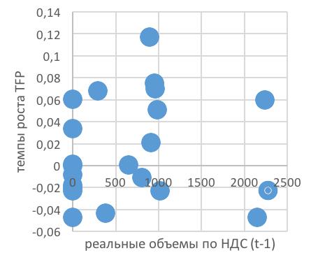 Влияние Налоговых Льгот Сельскохозяйственным Предприятиям на Производительность Сектора