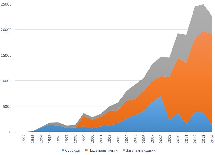 Вплив Податкових Пільг Сільськогосподарським Підприємствам на Продуктивність Сектору