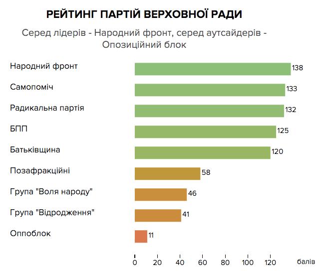 90 Економічних Законів: як за Них Голосували Депутати Ради