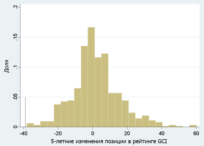 Оценивая Украину: Место Среди 40 Лучших Стран в Рейтинге Индекса Глобальной Конкурентоспособности