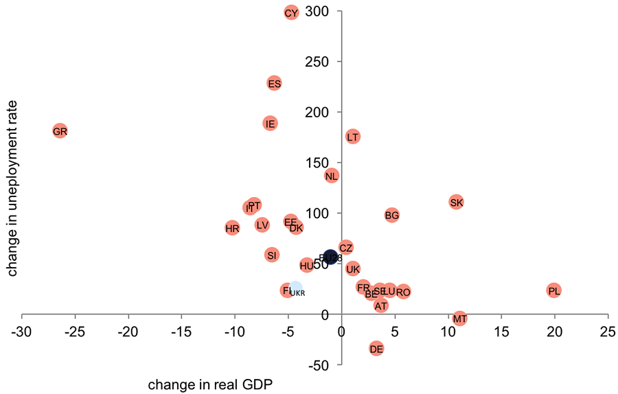 Source: computations of GDP change based on World Development Indicators, World Bank; computations of change in unemployment rate based on Eurostat and State Statistics Service of Ukraine