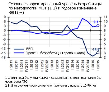 Источник: Инфляционный отчет НБУ за сентябрь
