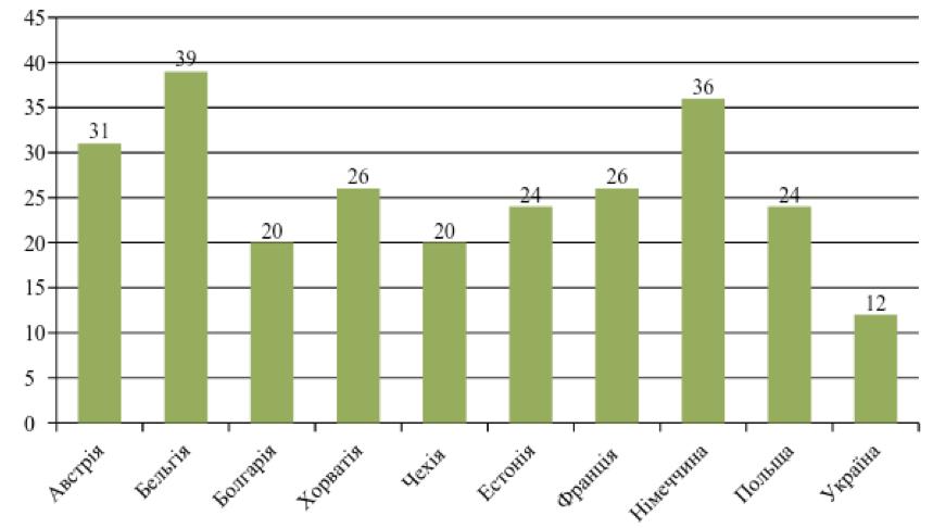 Аналіз та Рекомендації щодо Згладжування Гендерної Нерівності в Україні