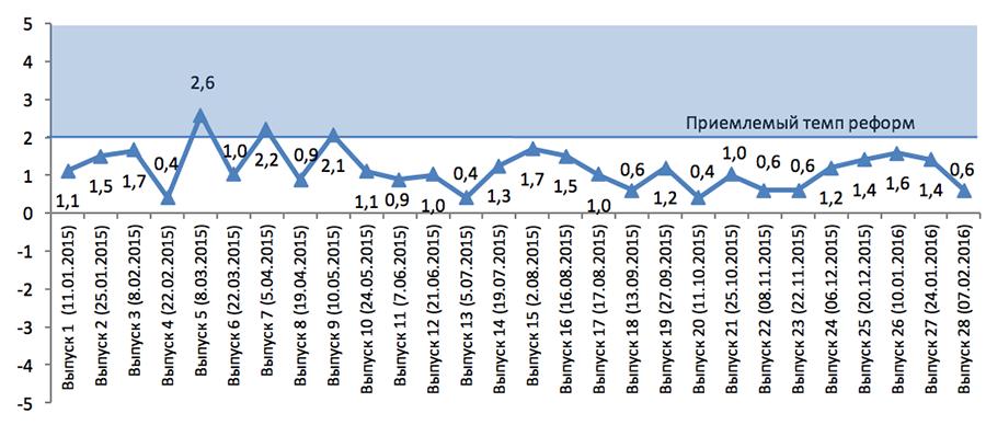 Индекс Мониторинга Реформ (іMoРe). Выпуск 28