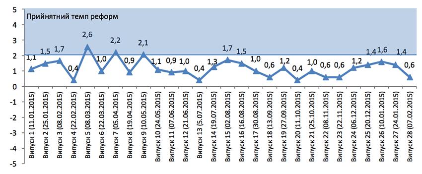Індекс Моніторингу Реформ (iMoРe). Випуск 28