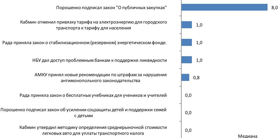 Индекс Мониторинга Реформ (іMoРe). Выпуск 29