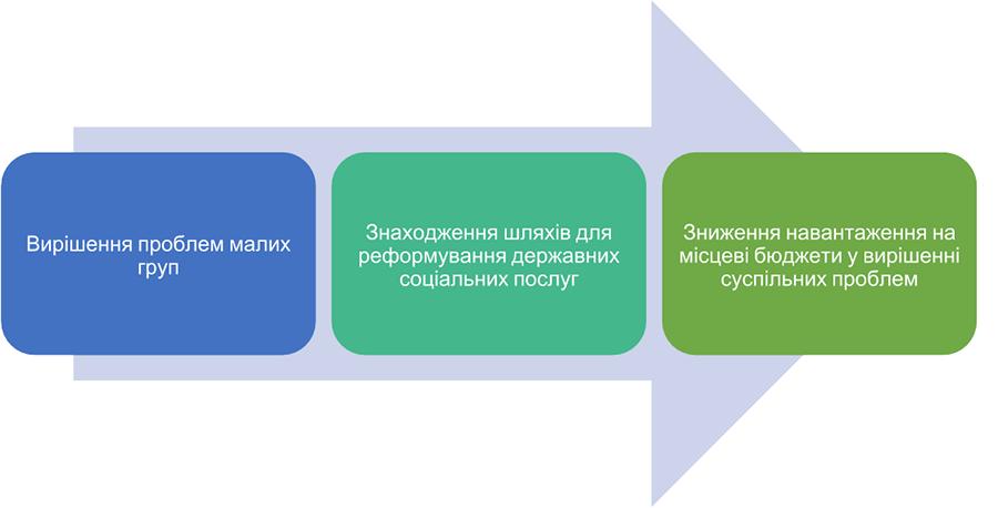 Соціальне Підприємництво як Неоціненна Необхідність для України