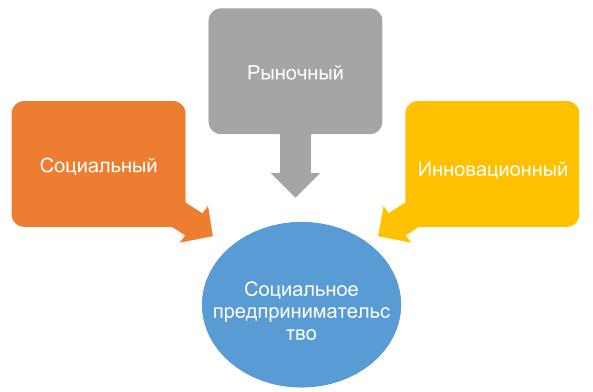Социальное Предпринимательство как Неоценимая Необходимость для Украины