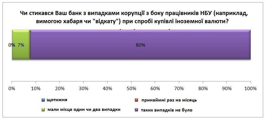 """На цій діаграмі сума полів не дорівнює 100%, оскільки ми отримали дві відповіді """"інше"""""""