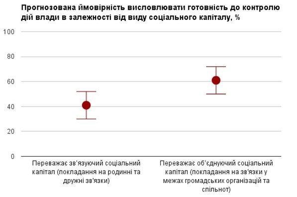 * Оцінки скореговані за віком, статтю, рівнем доходу, типом населеного пункту, регіоном проживання та видом зайнятості. Українці, у яких переважає об'єднуючий соціальний капітал мають у 1.75 разів (95% довірчий інтервал: 1.40-2.19) вищі шанси бути готовими до моніторингу дій влади, порівнюючи з тими, що більше покладаються на зв'язуючий соціальний капітал.