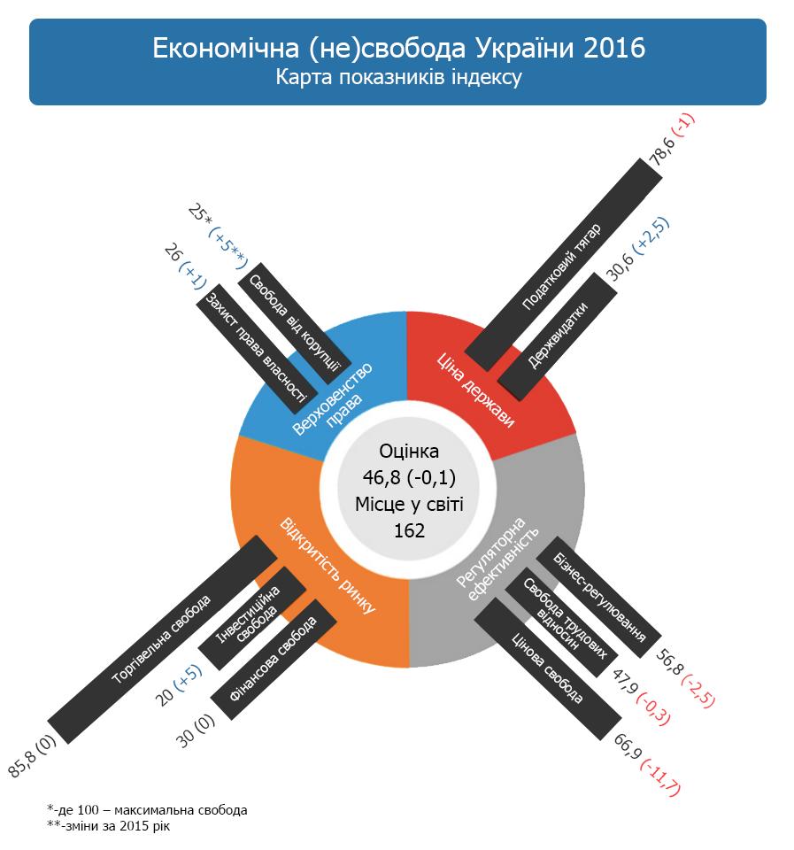 Index of Economic Freedom: Як Україні Відштовхнутися від Дна Рейтингу Економічної Свободи