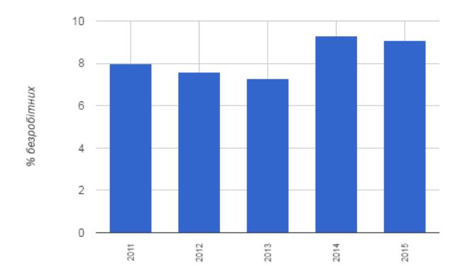Джерело: Державна служба статистики України