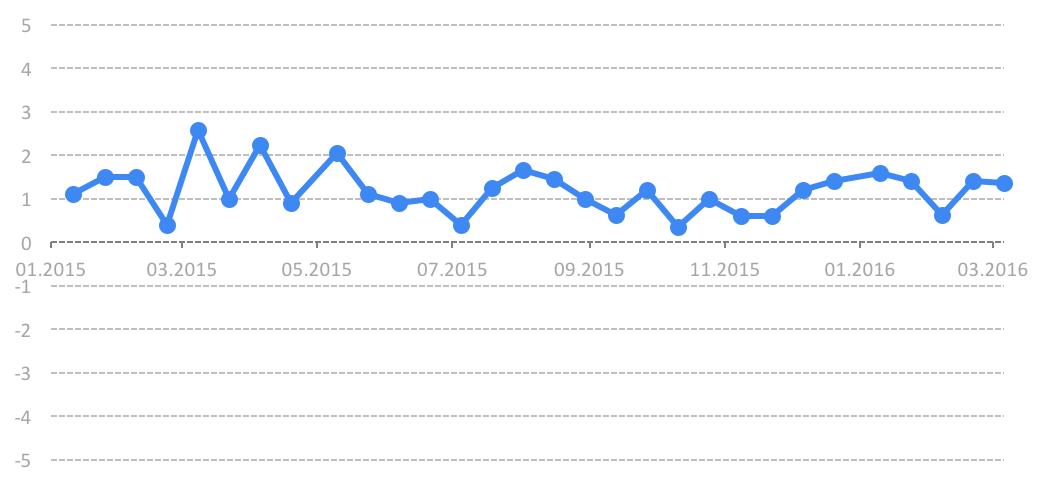 График 1. Динамика Индекса мониторинга реформ,Команда iMoРe считает приемлемым темпом реформ уровень индекса 2 и выше