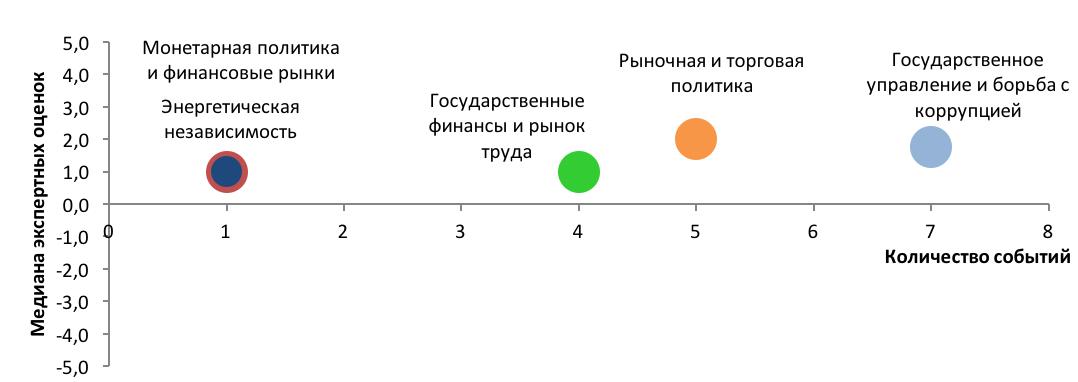 Индекс Мониторинга Реформ. (іMoРe) Выпуск 30
