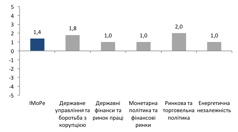 Індекс Моніторингу Реформ (iMoРe). Випуск 30