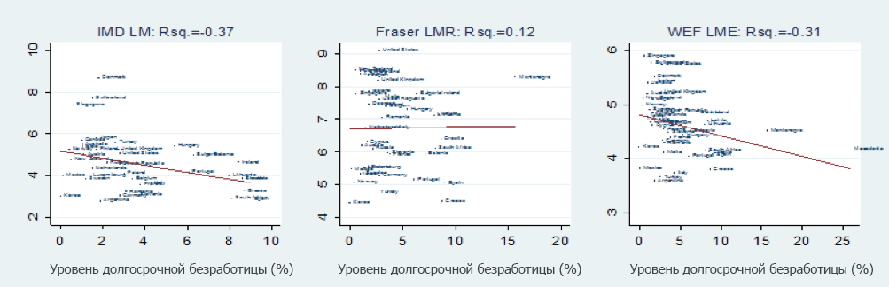 Источник: Aleksynska, M., and Cazes, S., 2016. Composite indicators of labour market regulations in a comparative perspective. IZA Journal of Labor Economics, Vol. 5(3). DOI: 10.1186/s40172-016-0043-y.