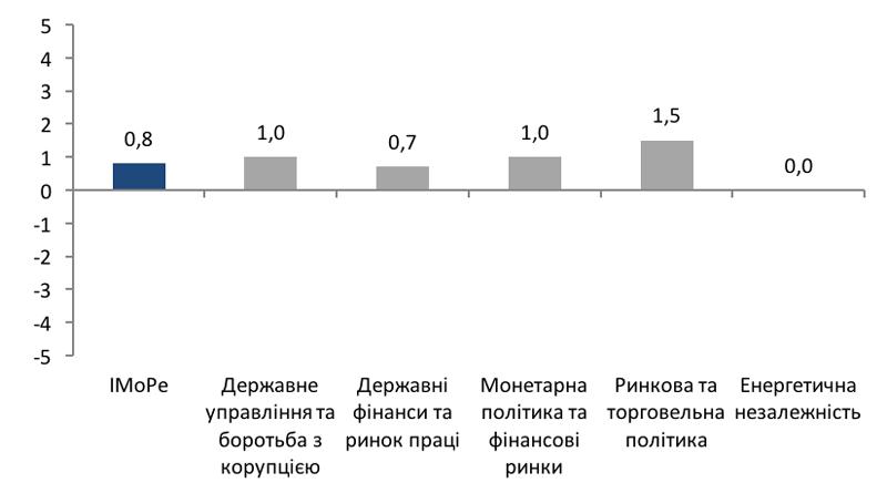Індекс Моніторингу Реформ (iMoРe). Випуск 33