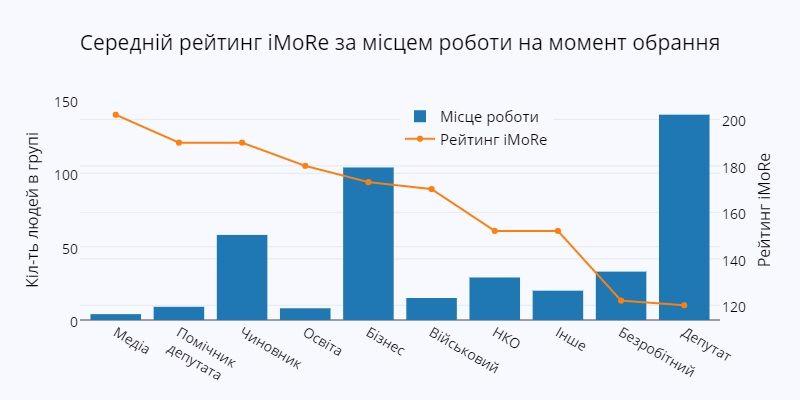 """На ближайших выборах в парламент проходят 8 партий, - соцгруппа """"Рейтинг"""" - Цензор.НЕТ 3891"""