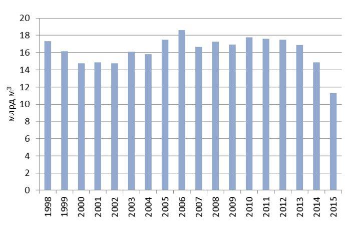 Джерело: Державна служба статистики України, НКРЕКП, НАК «Нафтогаз України».