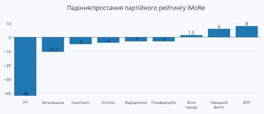 """На ближайших выборах в парламент проходят 8 партий, - соцгруппа """"Рейтинг"""" - Цензор.НЕТ 6520"""