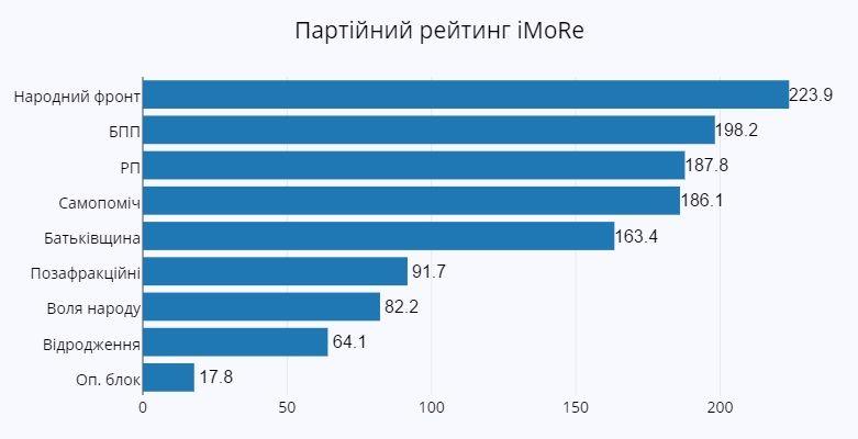 """На ближайших выборах в парламент проходят 8 партий, - соцгруппа """"Рейтинг"""" - Цензор.НЕТ 8363"""