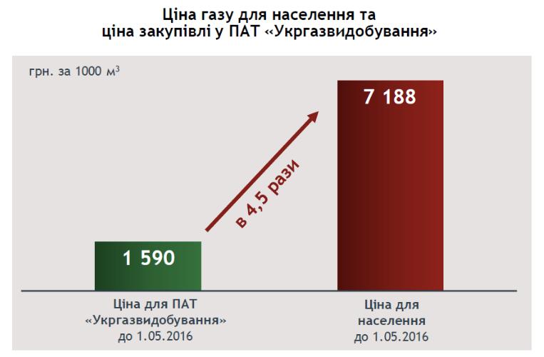 Слайд 3 із презентації Юлії Тимошенко
