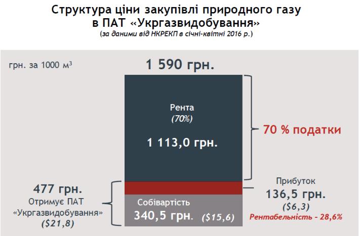 Слайд 4 із презентації Юлії Тимошенко